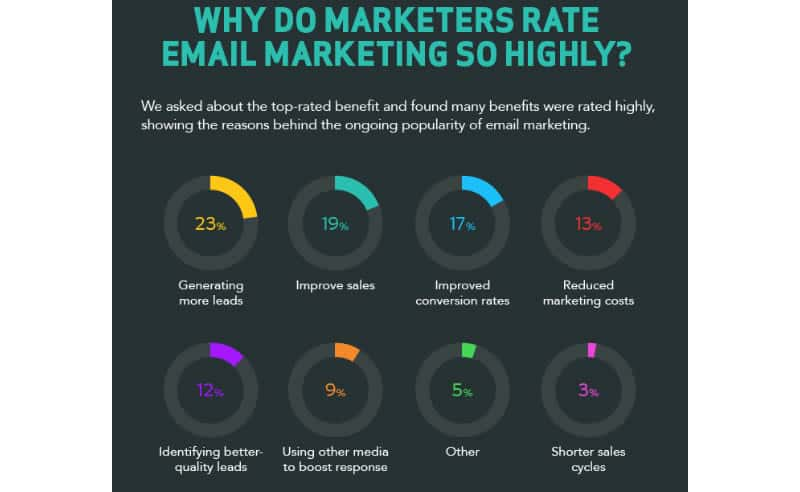 infografica_get_response_email_2015